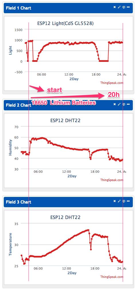 ESP12_DHT22_-_ThingSpeak