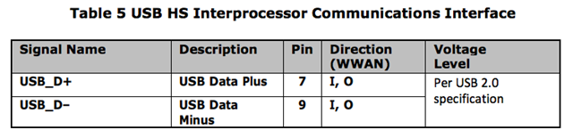 LN930_M_2_Hardware_User_Guide 4