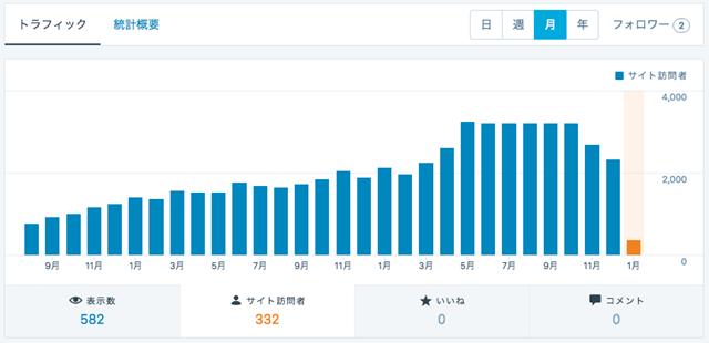 統計情報_‹_junkhack_—_WordPress_com